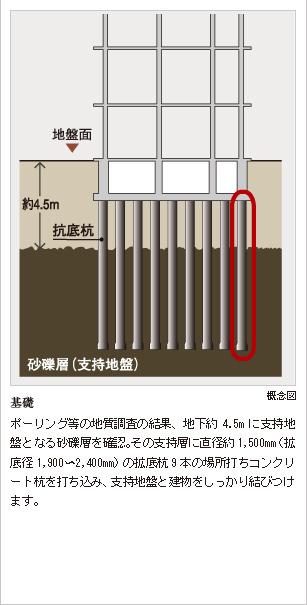 デュフレ中野【公式HP】|JR中央・総武線・東京メトロ東西線「中野」駅 徒歩4分|サジェストの新築分譲マンション